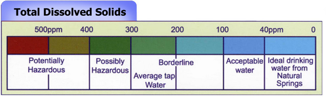 Image result for drinking water total dissolved solids standards